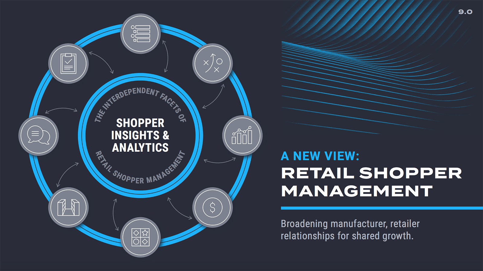 Retail Shopper Management