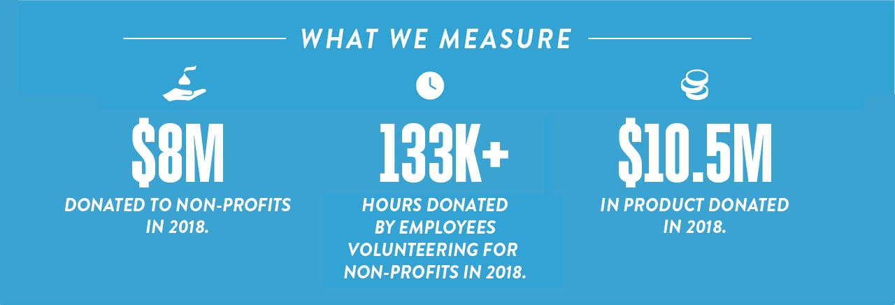 Hershey infographic showing $8 million donated to non-profits in 2018. 133 thousand plus hours donated by employees volunteering for non-profits in 2018. $10.5 million in product donated in 2018.